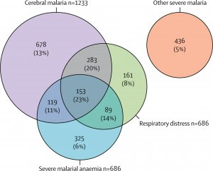 Figure 1 Venn diagram showing the distribution of the three major phenotypes of severe malaria. The Lancet Haematology, CC-BY 4.0